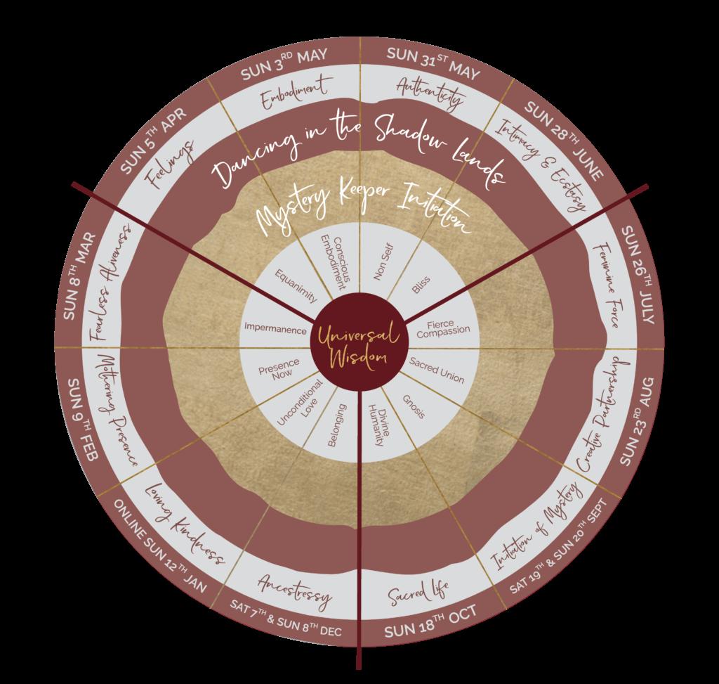 UniversalWisdom_diagram-sept2019_0 LOCKED